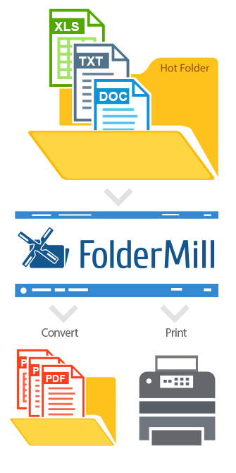 Auto print files and convert at the same time