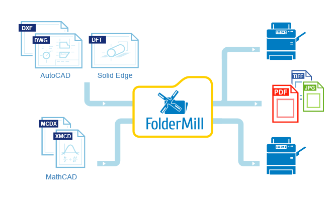 FolderMill 4 5: Process CAD Drawings and Filter Files by Contents