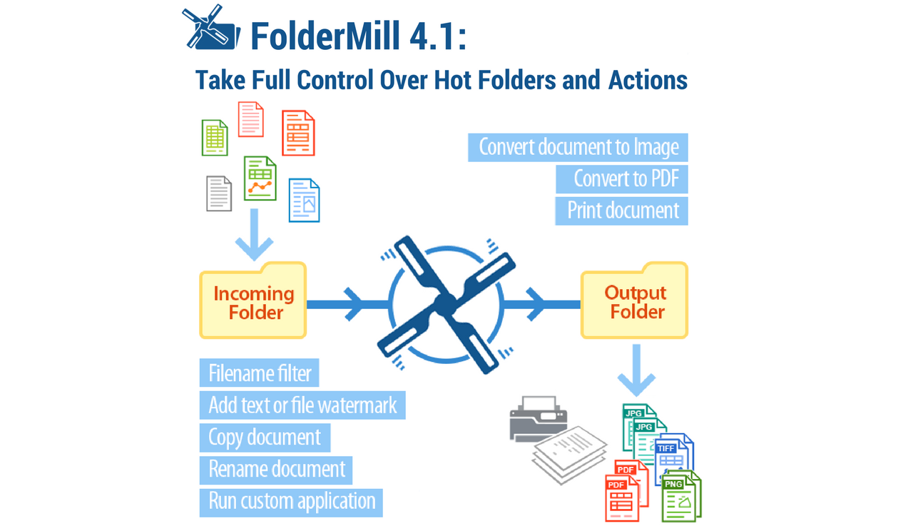 FolderMill 4 1: New PDF Engine, Support for ZPL Files and
