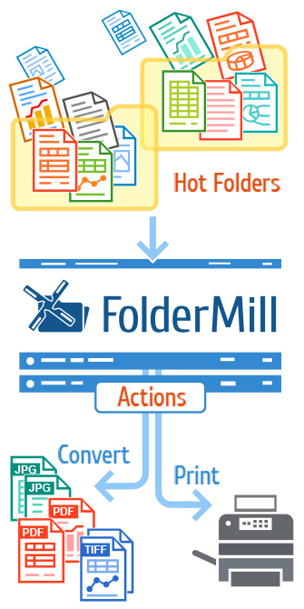 FolderMill watches folder and auto print or convert files
