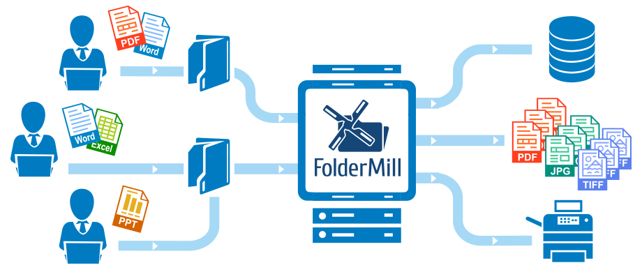 FolderMill – Watch folders and automatically print or