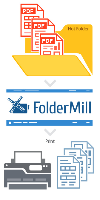 Auto print PDF folder